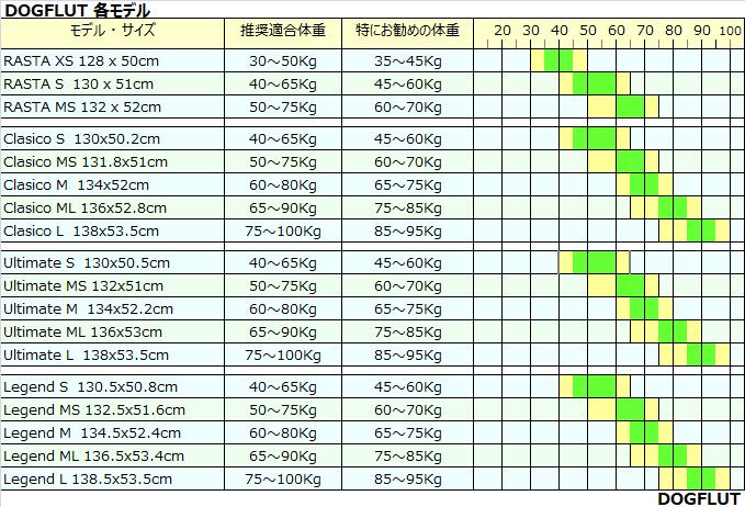 ドッグフルトスキムボードのサイズ表