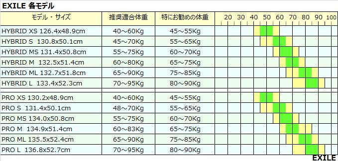 エクサイルスキムボードのサイズ表